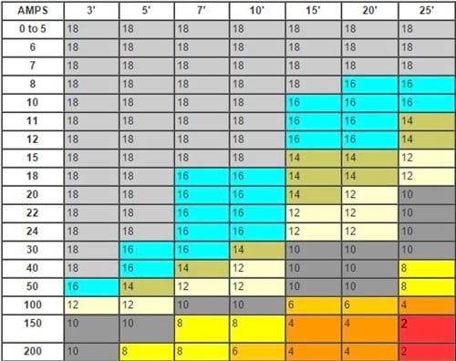 Boat Wiring Charts